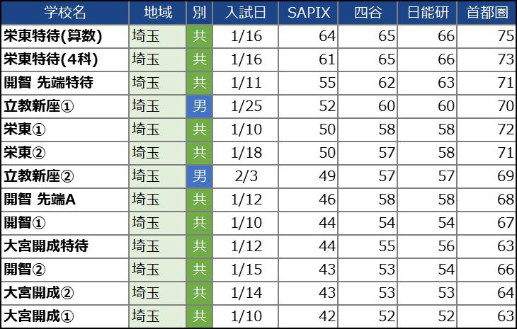 【中学受験2021】埼玉の中学校の偏差値ランキング(SAPIX・四谷大塚・日能研・首都模試)