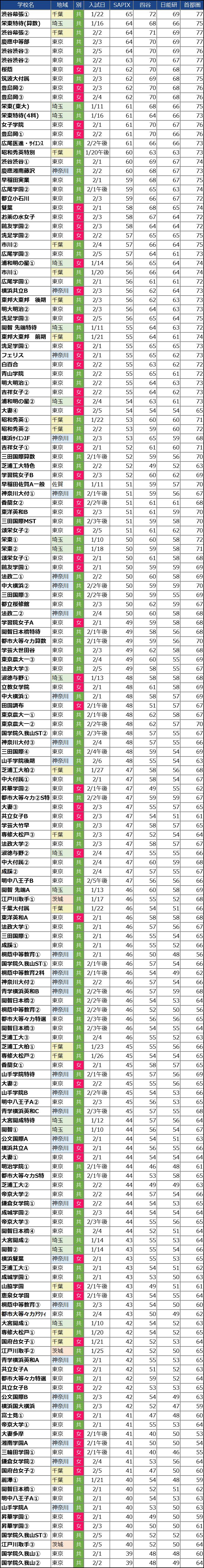 【中学受験2021】SAPIX・四谷大塚・日能研・首都模試の偏差値の違い(女子)