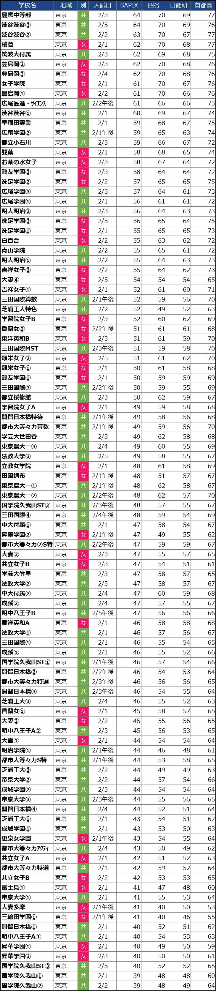 【中学受験2021】東京の中学校の偏差値ランキング(SAPIX・四谷大塚・日能研・首都模試)女子