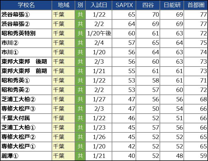 【中学受験2021】千葉の中学校の偏差値ランキング(SAPIX・四谷大塚・日能研・首都模試)男子