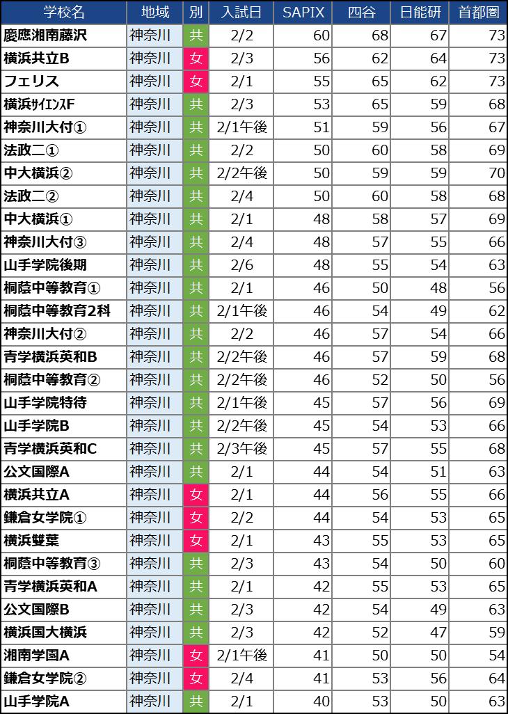 【中学受験2021】神奈川の中学校の偏差値ランキング(SAPIX・四谷大塚・日能研・首都模試)女子