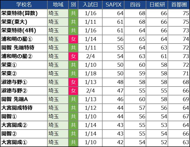 【中学受験2021】埼玉の中学校の偏差値ランキング(SAPIX・四谷大塚・日能研・首都模試)女子