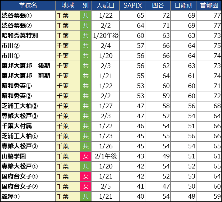 【中学受験2021】千葉の中学校の偏差値ランキング(SAPIX・四谷大塚・日能研・首都模試)女子