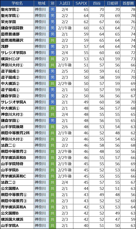 【中学受験2021】神奈川の中学校の偏差値ランキング(SAPIX・四谷大塚・日能研・首都模試)男子