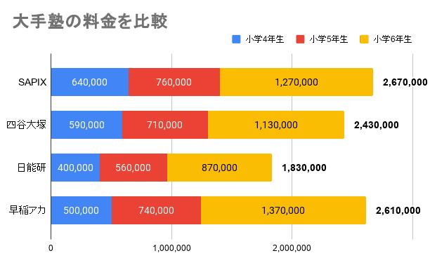 大手塾の料金を比較