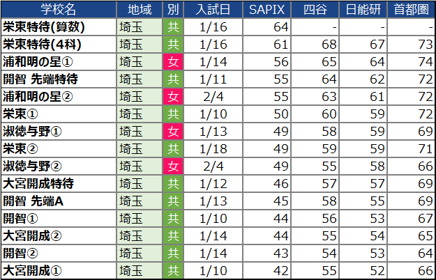 【中学受験2022】埼玉の中学校の偏差値ランキング(SAPIX・四谷大塚・日能研・首都模試)女子