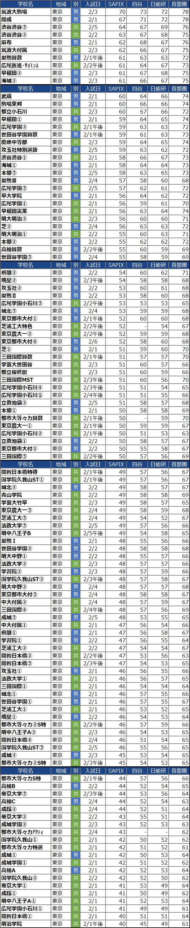 【中学受験2022】東京の中学校の偏差値ランキング(SAPIX・四谷大塚・日能研・首都模試)男子