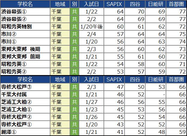 【中学受験2022】千葉の中学校の偏差値ランキング(SAPIX・四谷大塚・日能研・首都模試)男子