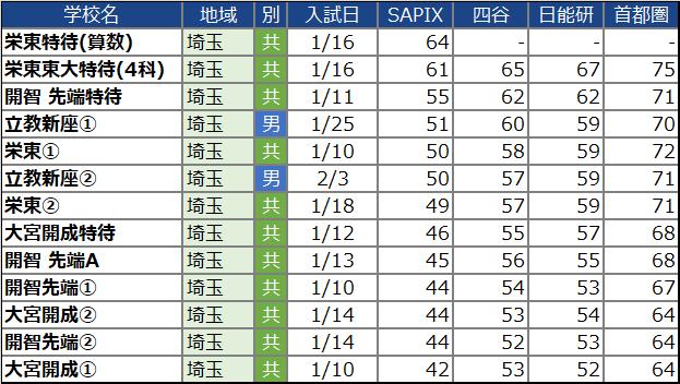 【中学受験2022】埼玉の中学校の偏差値ランキング(SAPIX・四谷大塚・日能研・首都模試)男子