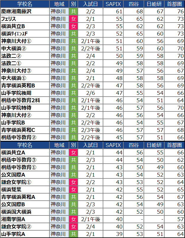 【中学受験2022】神奈川の中学校の偏差値ランキング(SAPIX・四谷大塚・日能研・首都模試)女子