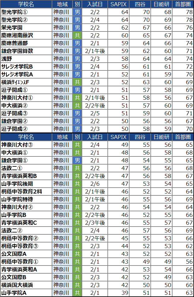 【中学受験2022】神奈川の中学校の偏差値ランキング(SAPIX・四谷大塚・日能研・首都模試)男子