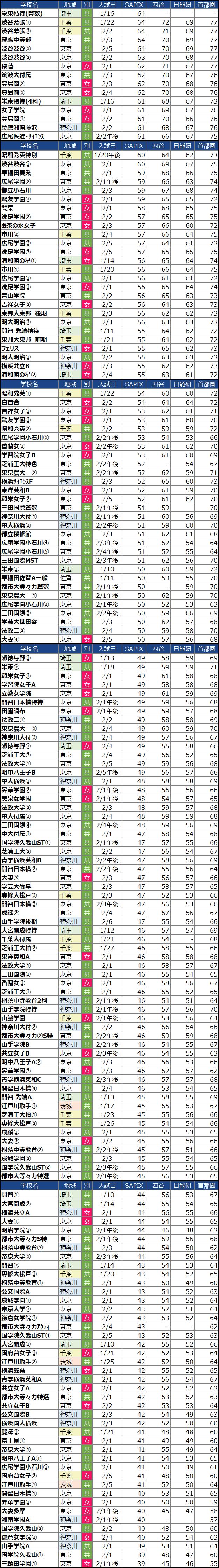 サピックス・四谷大塚・日能研・首都模試の偏差値の違い(女子)