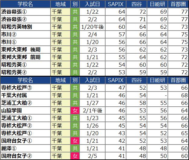 【中学受験2022】千葉の中学校の偏差値ランキング(SAPIX・四谷大塚・日能研・首都模試)女子