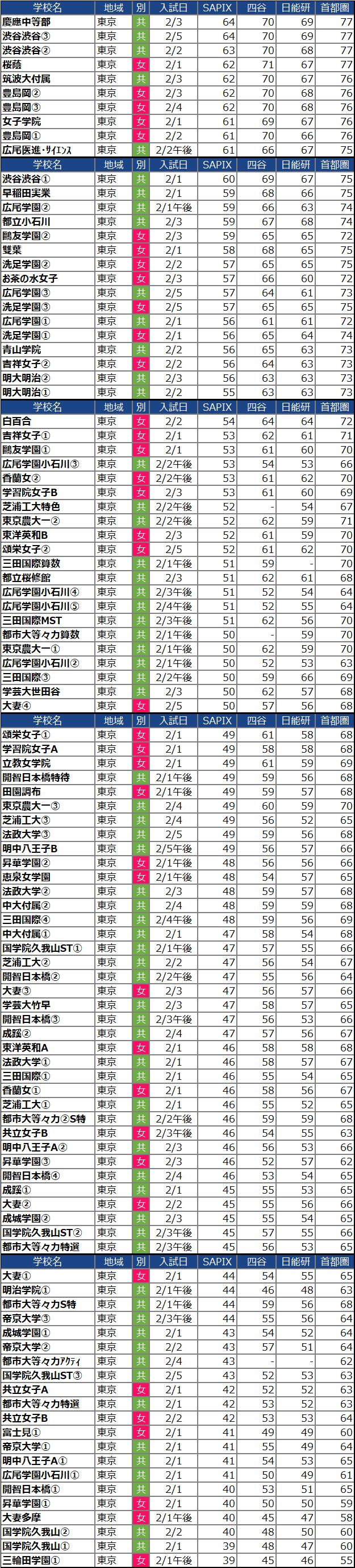 【中学受験2022】東京の中学校の偏差値ランキング(SAPIX・四谷大塚・日能研・首都模試)女子