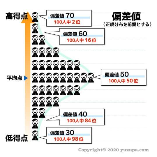 台 値 サピックス 偏差 50 【志望校選び】サピックス偏差値50近辺はどこを受けるべき?リスク最小・リターン最大化のコツ