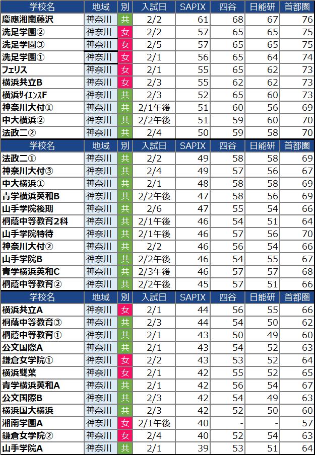 神奈川の女子中学校の偏差値ランキング