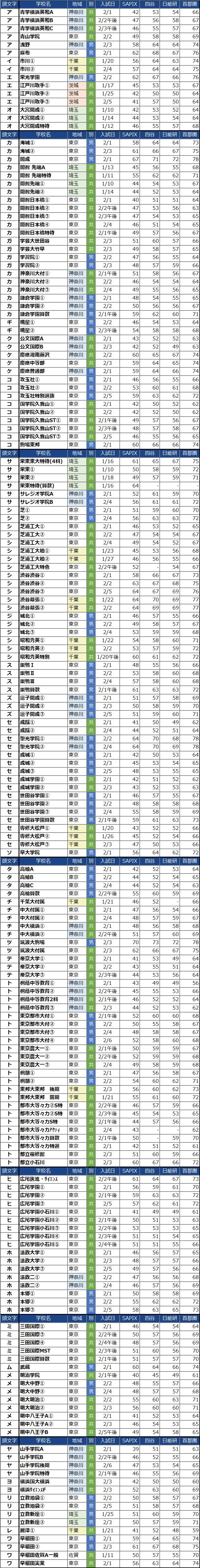 あいうえお順の男子校偏差値(2022年度)