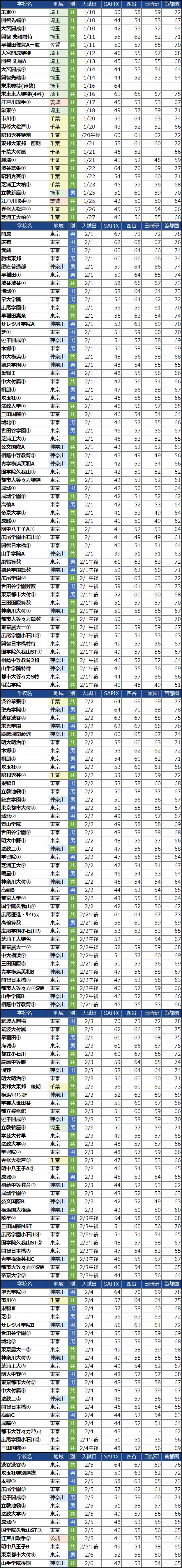 入試日付順の男子校偏差値(2022年度)