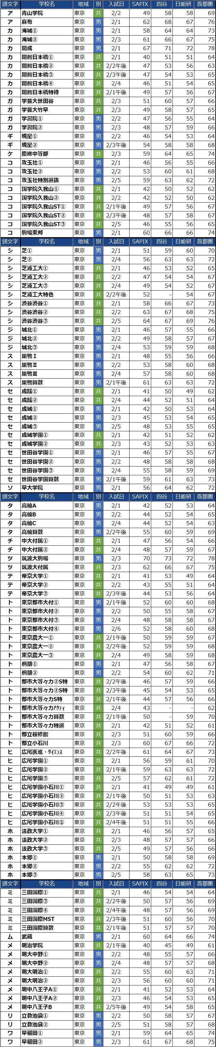 あいうえお順の東京都男子中学校偏差値(2022年度)