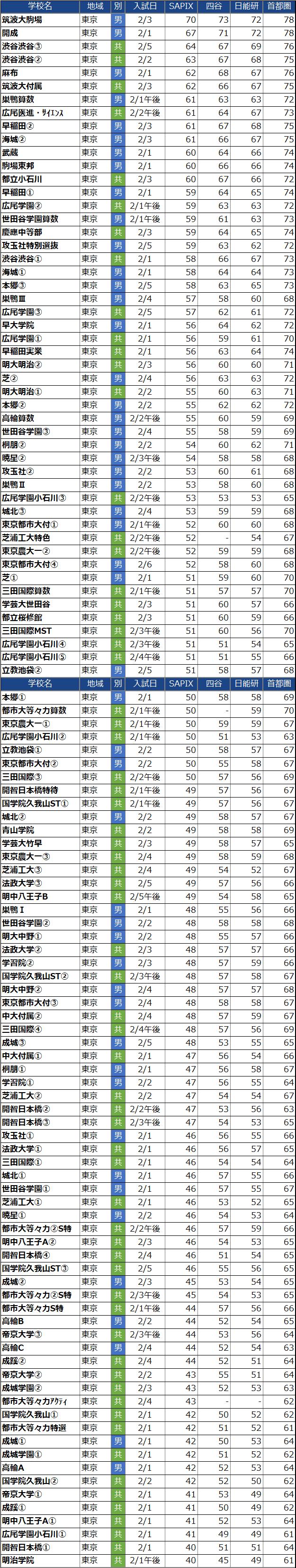 偏差値順の東京都男子中学校偏差値(2022年度)