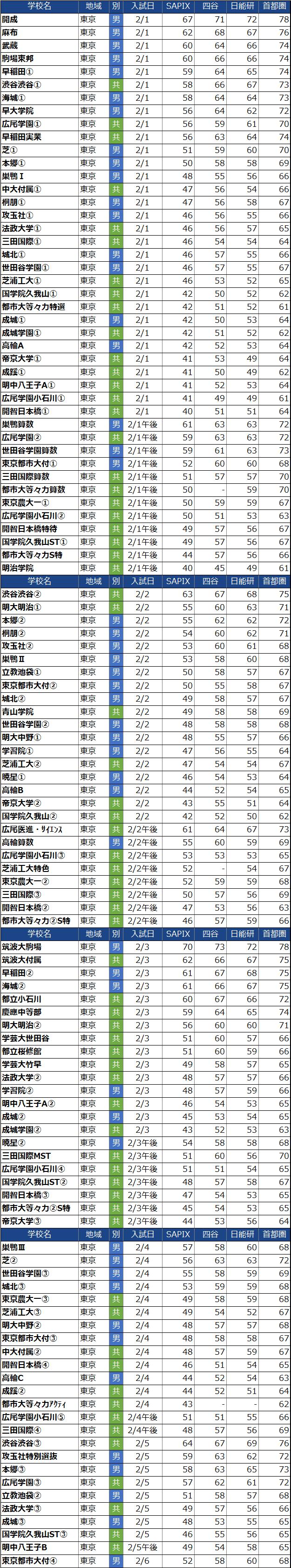 入試日付順の東京都男子中学校偏差値(2022年度)