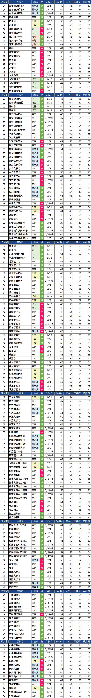 あいうえお順の女子中学校偏差値(2022年度)