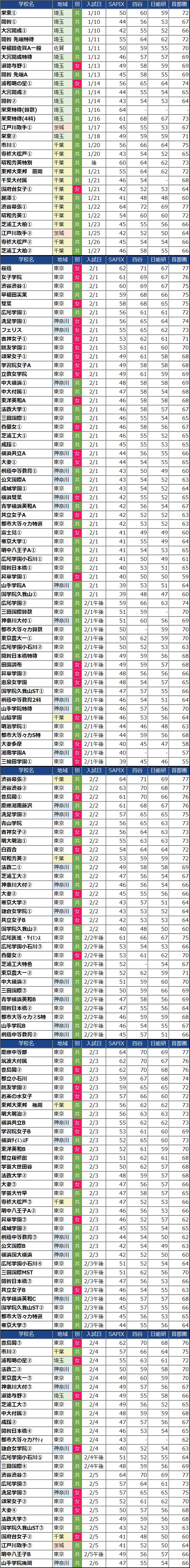 入試日付順の女子中学校偏差値(2022年度)