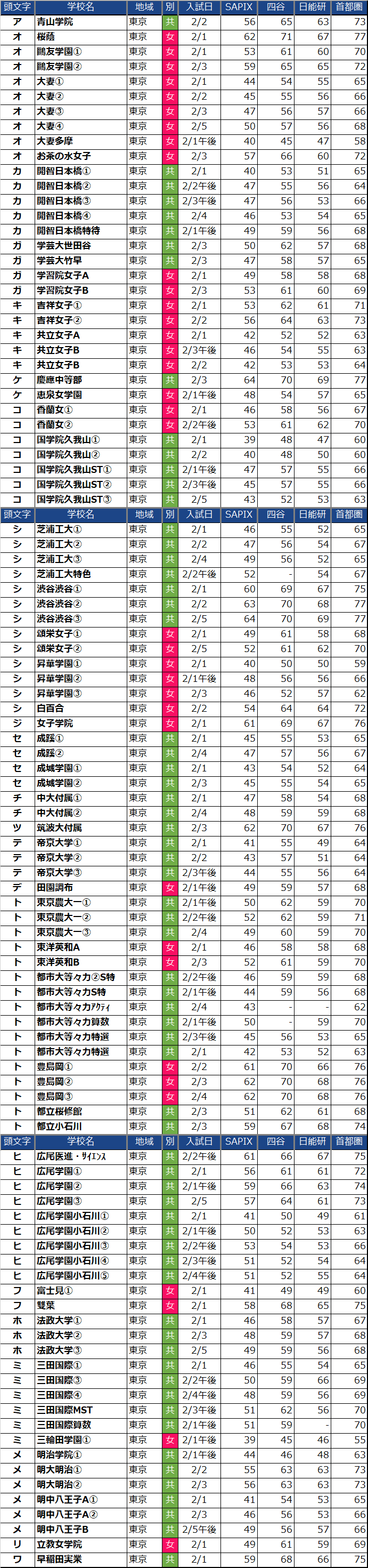 あいうえお順の東京都女子中学校偏差値(2022年度)