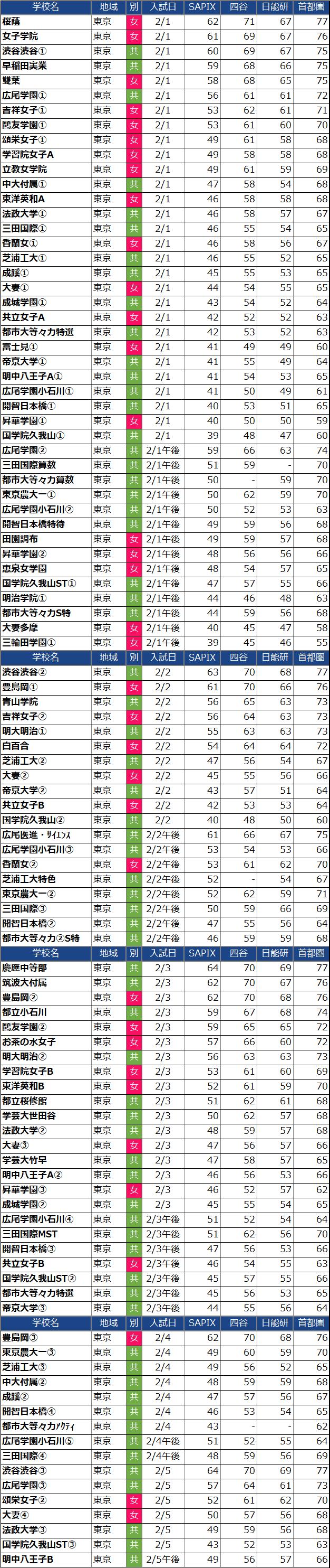 入試日付順の東京都女子中学校偏差値(2022年度)